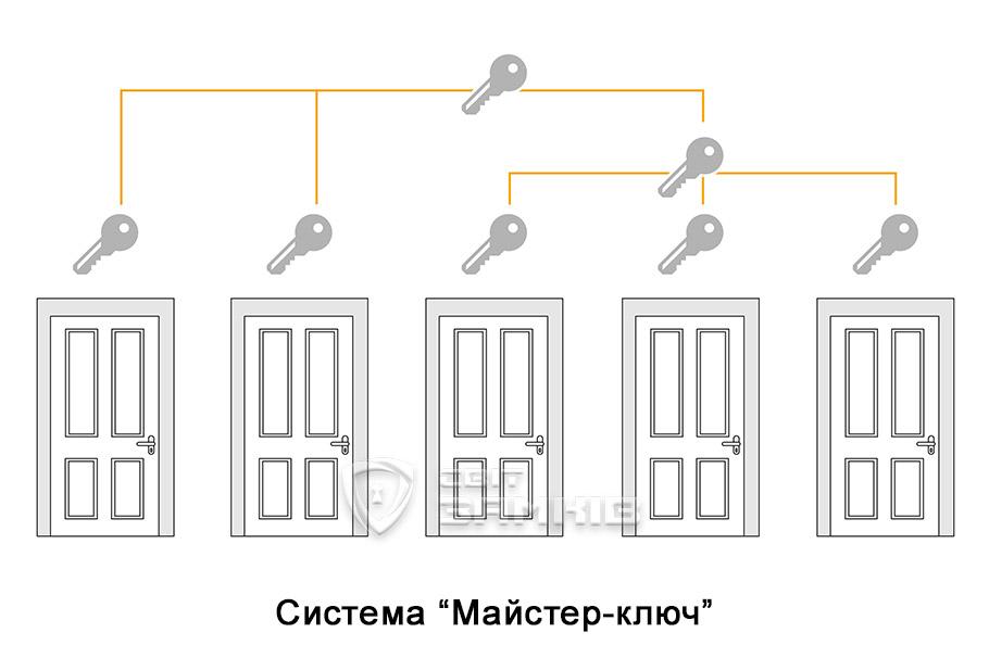 Система Майстер ключ